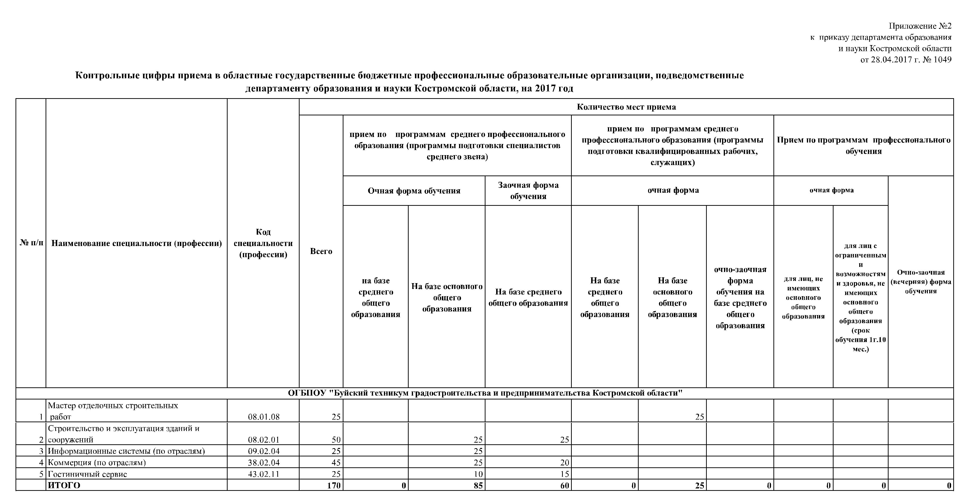 Контрольные цифры приема  Контрольные цифры приема на 2017 2018 учебный год